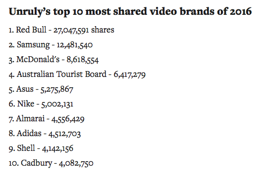 Unrulys top 10 most shared video brands of 2016